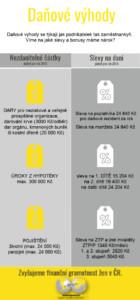 Daně infografika